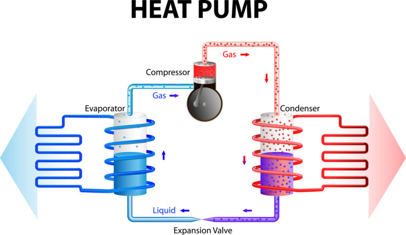 3 Things You Should Know About Pool Heat Pumps